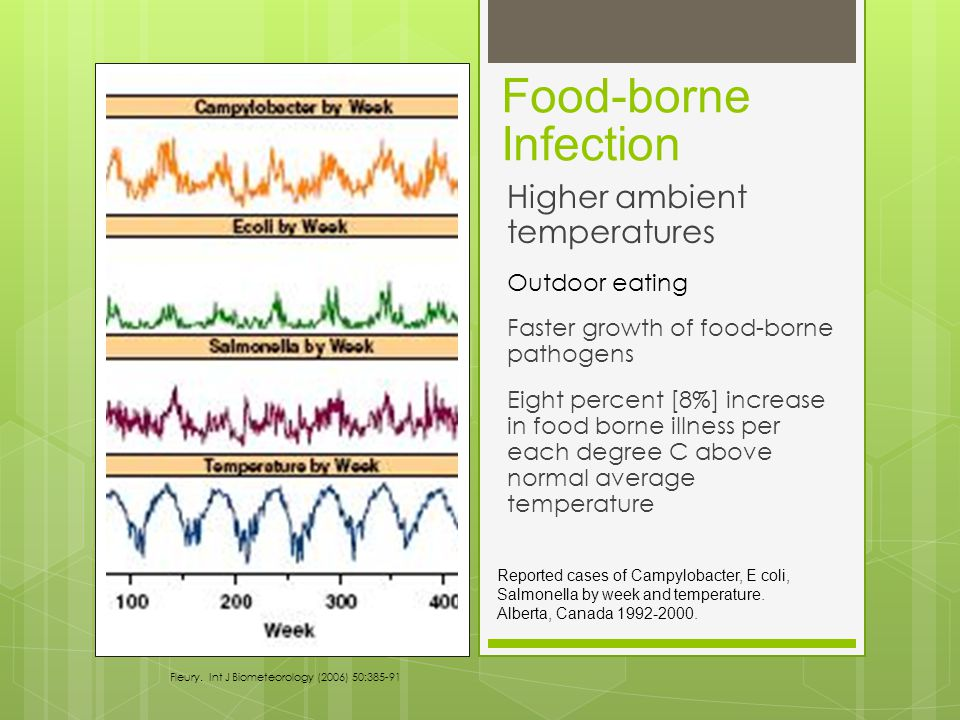 Food-borne Infection Higher ambient temperatures Outdoor eating Faster growth of food-borne pathogens Eight percent [8%] increase in food borne illness per each degree C above normal average temperature Reported cases of Campylobacter, E coli, Salmonella by week and temperature.