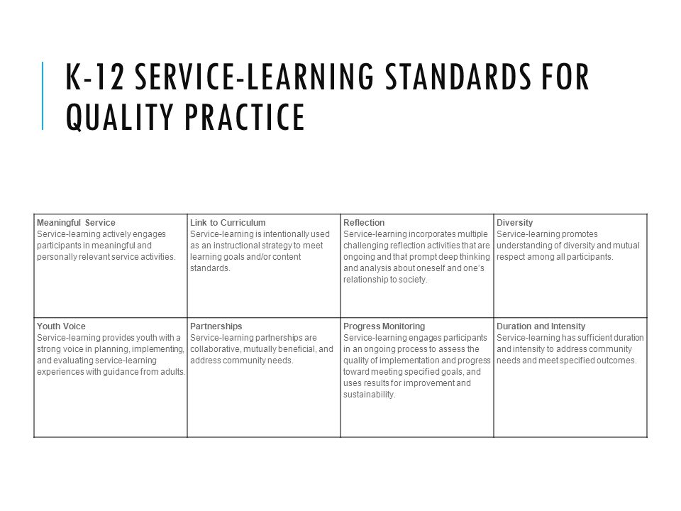 K-12 SERVICE-LEARNING STANDARDS FOR QUALITY PRACTICE Meaningful Service Service-learning actively engages participants in meaningful and personally relevant service activities.