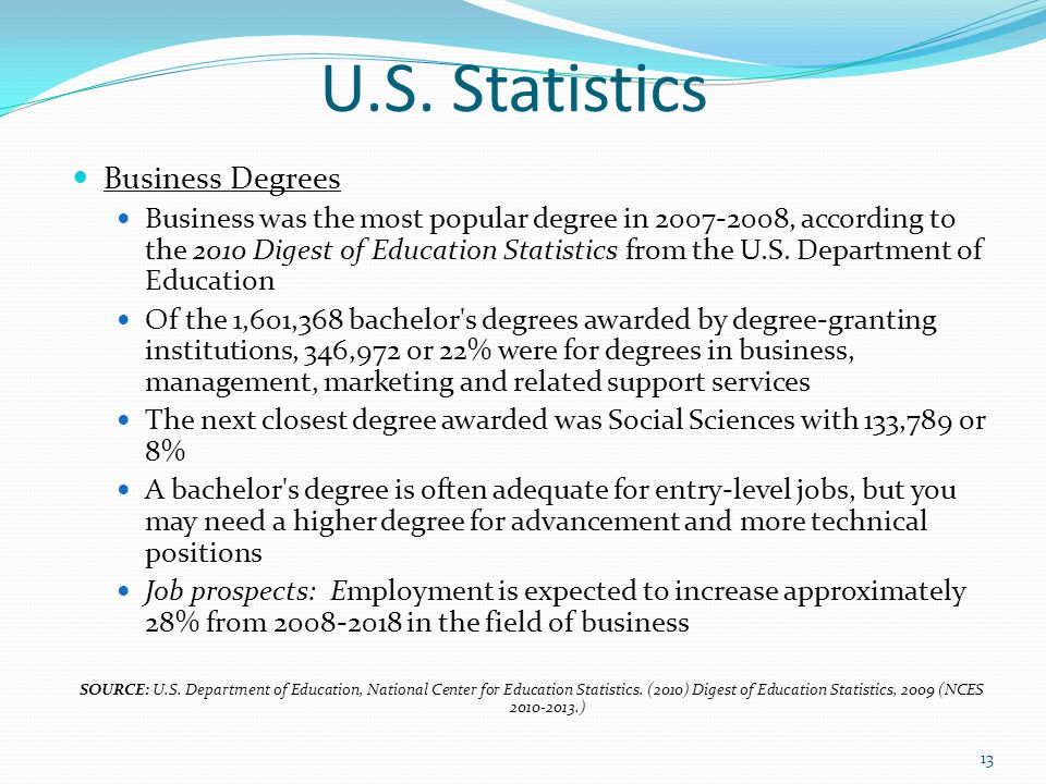 U.S. Statistics Business Degrees Business was the most popular degree in 2007-2008, according to the 2010 Digest of Education Statistics from the U.S.