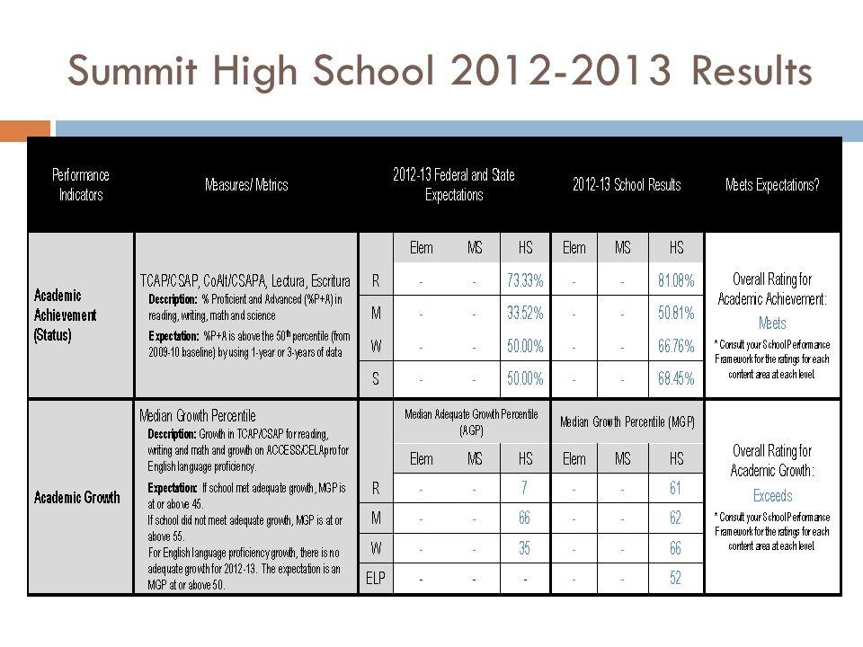 Summit High School 2012-2013 Results