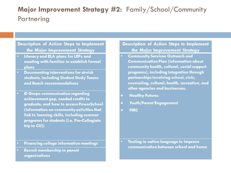Major Improvement Strategy #2: Family/School/Community Partnering Description of Action Steps to Implement the Major Improvement Strategy Community Se
