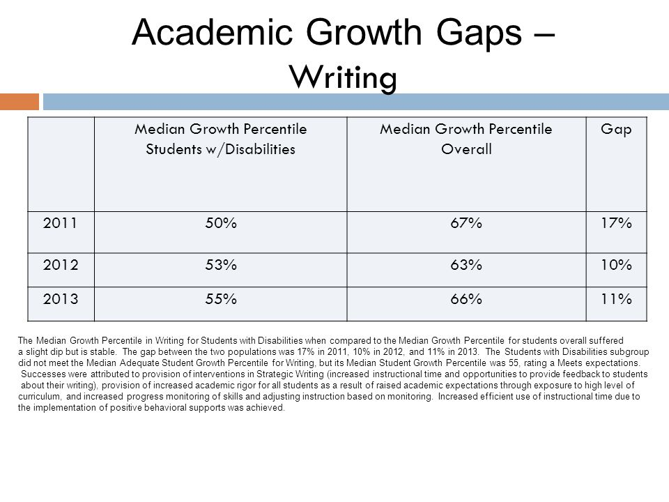 Academic Growth Gaps – Writing Median Growth Percentile Students w/Disabilities Median Growth Percentile Overall Gap 201150%67%17% 201253%63%10% 20135