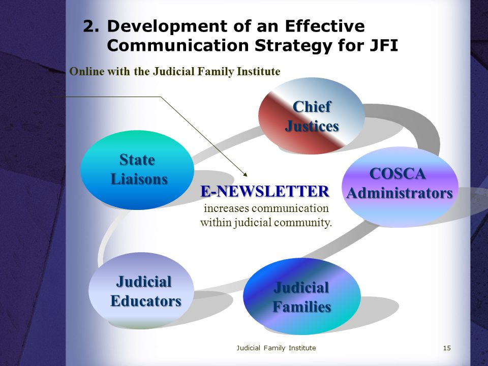 2.Development of an Effective Communication Strategy for JFI Judicial Family Institute15 StateLiaisons ChiefJustices COSCAAdministrators JudicialEducators Online with the Judicial Family Institute E-NEWSLETTER increases communication within judicial community.
