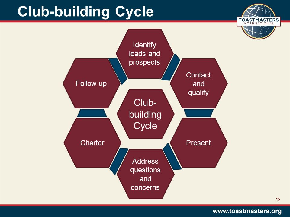 Club-building Cycle 15 Club- building Cycle Identify leads and prospects Contact and qualify Present Address questions and concerns Charter Follow up