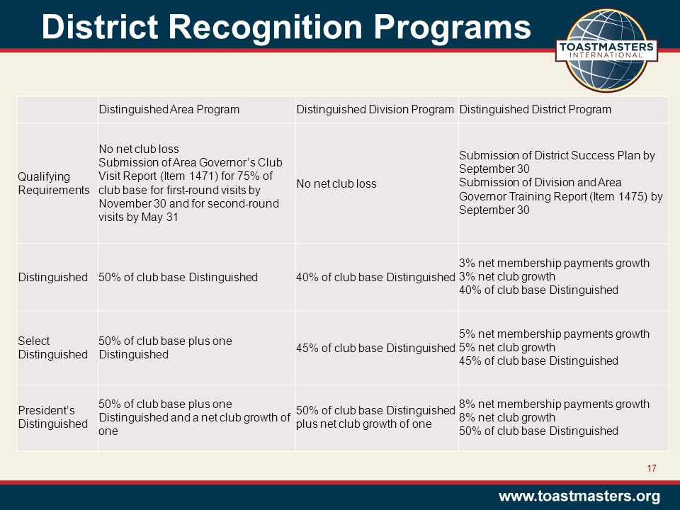 District Recognition Programs Distinguished Area ProgramDistinguished Division ProgramDistinguished District Program Qualifying Requirements No net club loss Submission of Area Governor's Club Visit Report (Item 1471) for 75% of club base for first-round visits by November 30 and for second-round visits by May 31 No net club loss Submission of District Success Plan by September 30 Submission of Division and Area Governor Training Report (Item 1475) by September 30 Distinguished50% of club base Distinguished40% of club base Distinguished 3% net membership payments growth 3% net club growth 40% of club base Distinguished Select Distinguished 50% of club base plus one Distinguished 45% of club base Distinguished 5% net membership payments growth 5% net club growth 45% of club base Distinguished President's Distinguished 50% of club base plus one Distinguished and a net club growth of one 50% of club base Distinguished plus net club growth of one 8% net membership payments growth 8% net club growth 50% of club base Distinguished 17