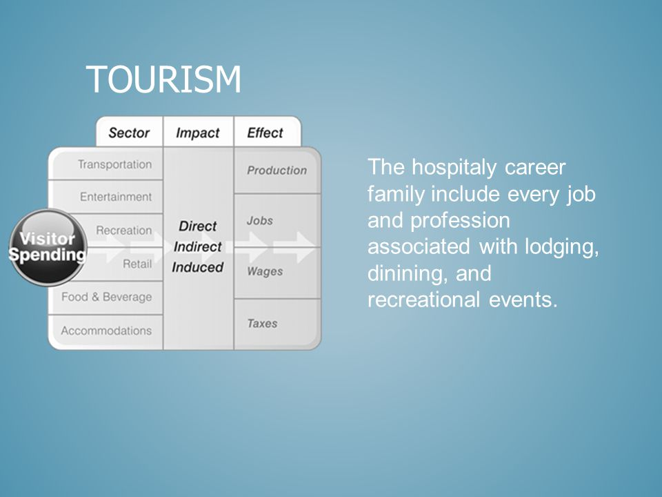 The hospitaly career family include every job and profession associated with lodging, dinining, and recreational events.