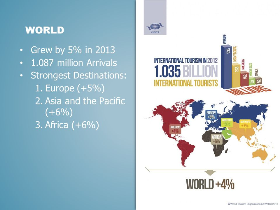 Grew by 5% in 2013 1.087 million Arrivals Strongest Destinations: 1.Europe (+5%) 2.Asia and the Pacific (+6%) 3.Africa (+6%) 4 WORLD