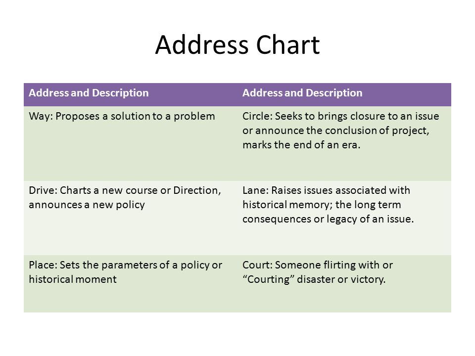 Address Chart Address and Description Way: Proposes a solution to a problemCircle: Seeks to brings closure to an issue or announce the conclusion of project, marks the end of an era.