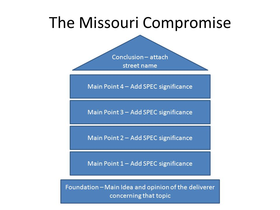 Foundation – Main Idea and opinion of the deliverer concerning that topic Main Point 2 – Add SPEC significance Main Point 3 – Add SPEC significance Main Point 4 – Add SPEC significance Conclusion – attach street name Main Point 1 – Add SPEC significance The Missouri Compromise