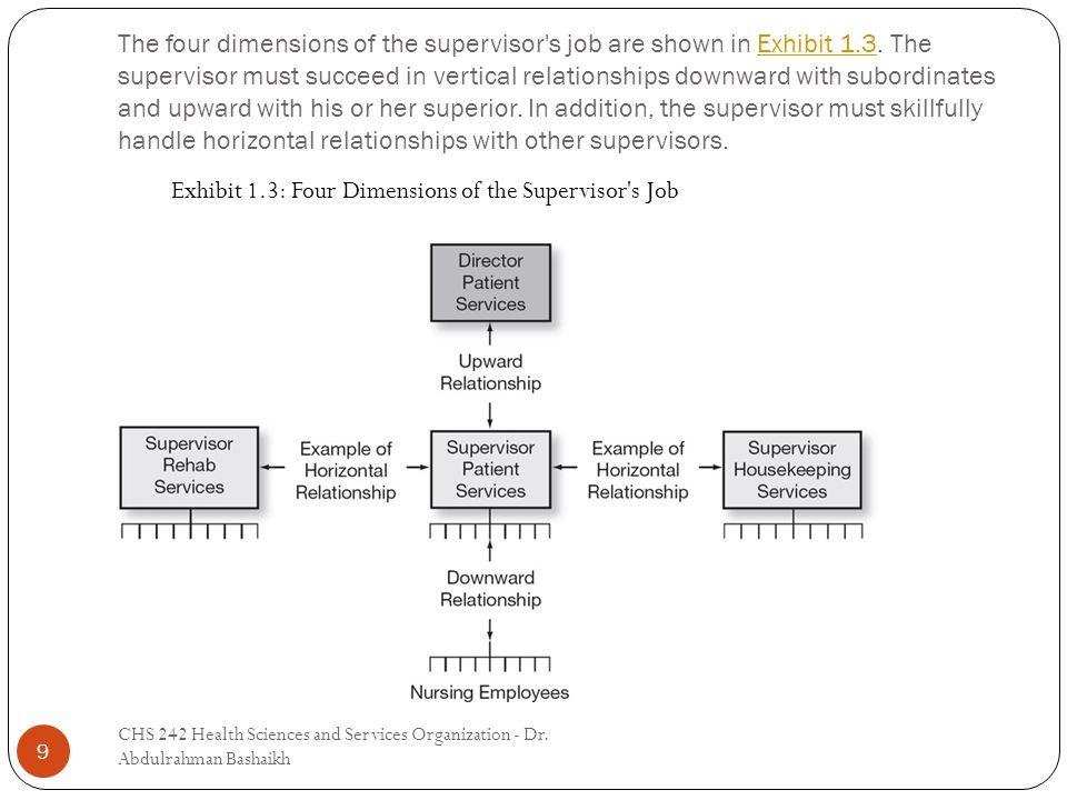 The four dimensions of the supervisor s job are shown in Exhibit 1.3.