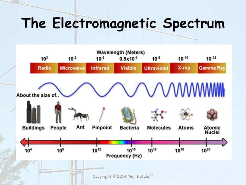 The Electromagnetic Spectrum Copyright © 2014 Noji Ratzlaff