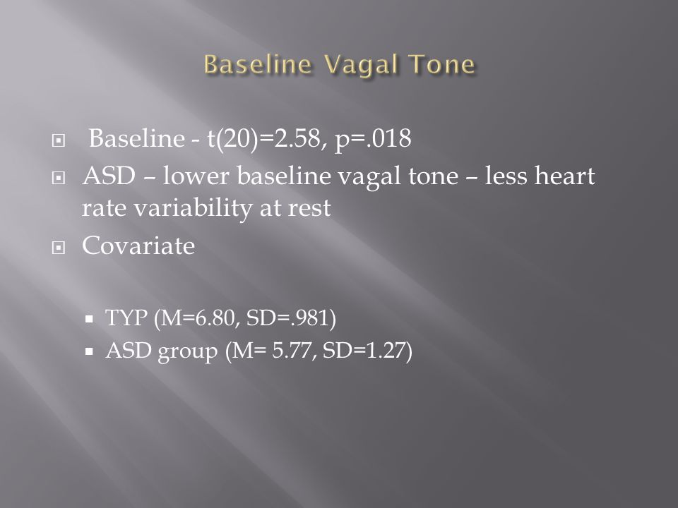  Baseline - t(20)=2.58, p=.018  ASD – lower baseline vagal tone – less heart rate variability at rest  Covariate  TYP (M=6.80, SD=.981)  ASD group (M= 5.77, SD=1.27)