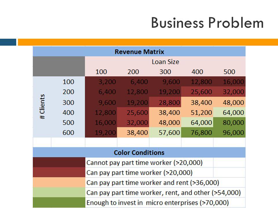 Business Problem