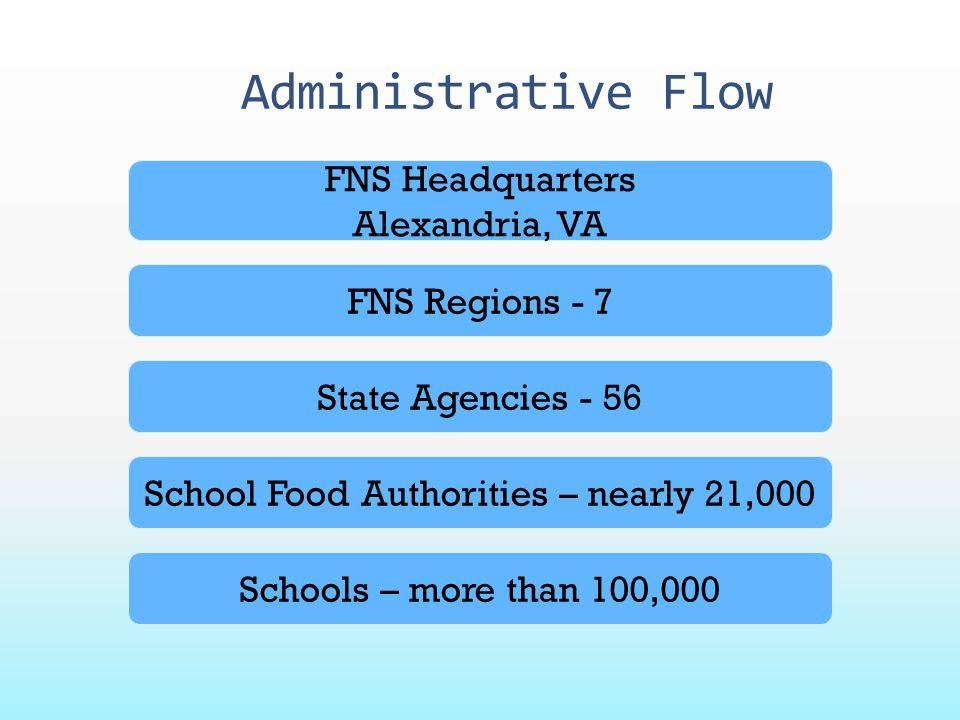 Administrative Flow Schools – more than 100,000 School Food Authorities – nearly 21,000 State Agencies - 56 FNS Headquarters Alexandria, VA FNS Region