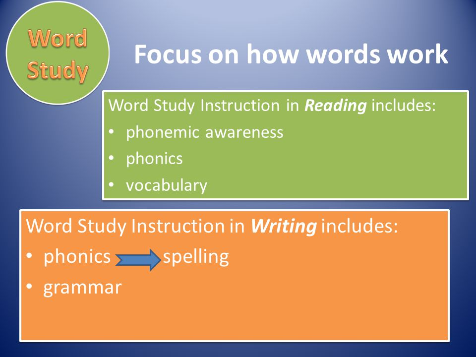 Word Study Instruction in Writing includes: phonics spelling grammar Word Study Instruction in Writing includes: phonics spelling grammar Word Study I