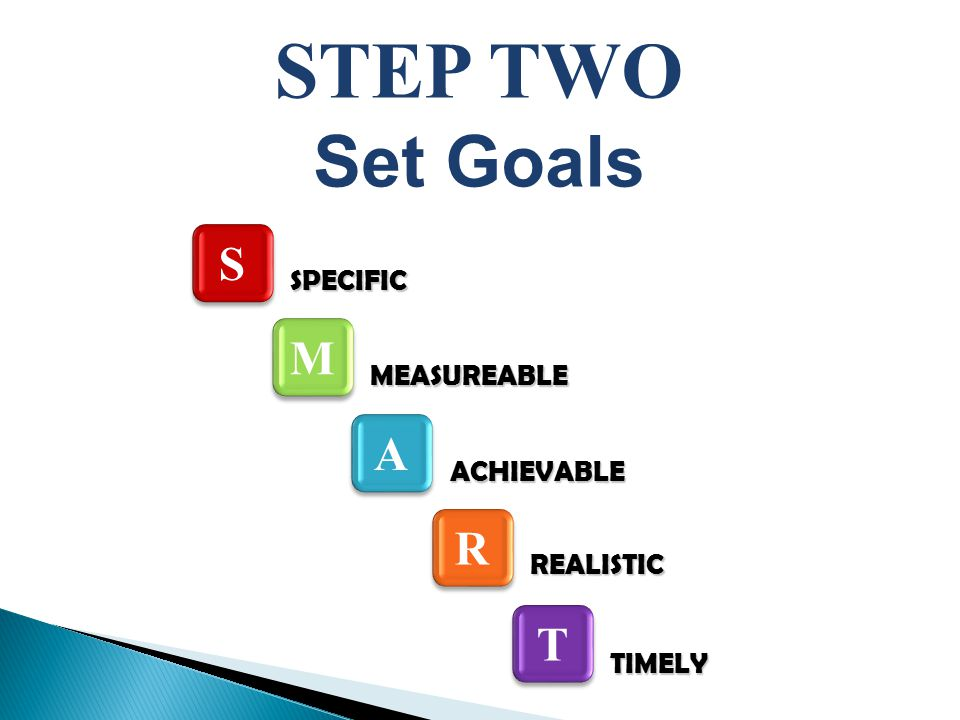 M M SPECIFIC MEASUREABLE ACHIEVABLE REALISTIC TIMELY STEP TWO Set Goals S S A A R R T T