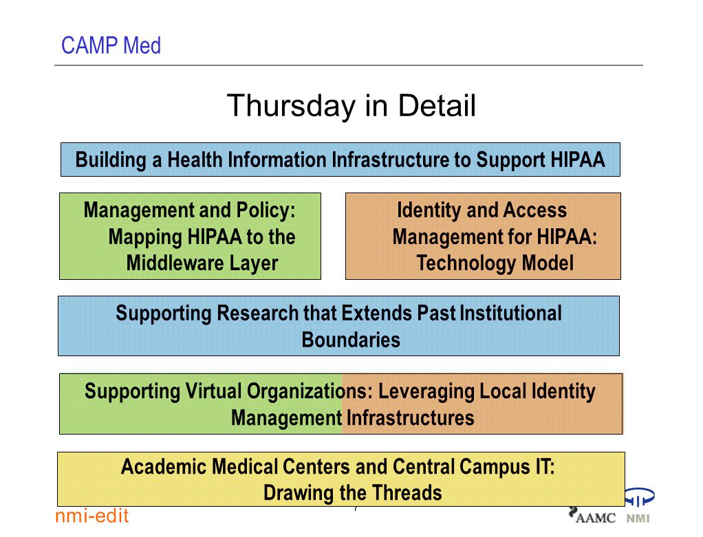 CAMP Med 7 Supporting Virtual Organizations: Leveraging Local Identity Management Infrastructures Thursday in Detail Building a Health Information Inf