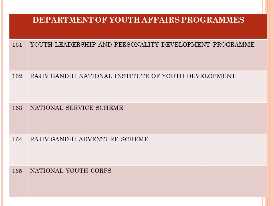DEPARTMENT OF YOUTH AFFAIRS PROGRAMMES 161YOUTH LEADERSHIP AND PERSONALITY DEVELOPMENT PROGRAMME 162RAJIV GANDHI NATIONAL INSTITUTE OF YOUTH DEVELOPME