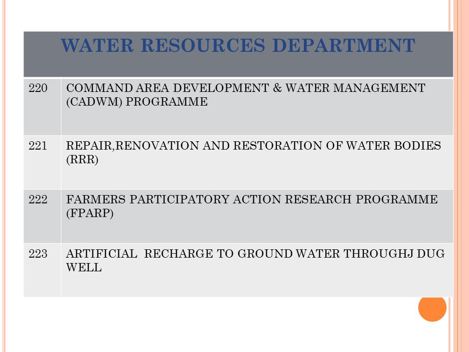 WATER RESOURCES DEPARTMENT 220COMMAND AREA DEVELOPMENT & WATER MANAGEMENT (CADWM) PROGRAMME 221REPAIR,RENOVATION AND RESTORATION OF WATER BODIES (RRR)