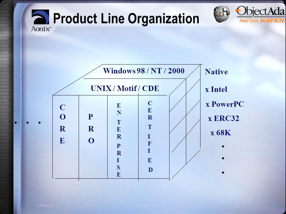 2-May-15Internal Use Only Product Line Organization UNIX / Motif / CDE Windows 98 / NT / 2000 Native x Intel x PowerPC C O R E P R O E N T E R P C E R T I F R I S E I E x 68K D x ERC32