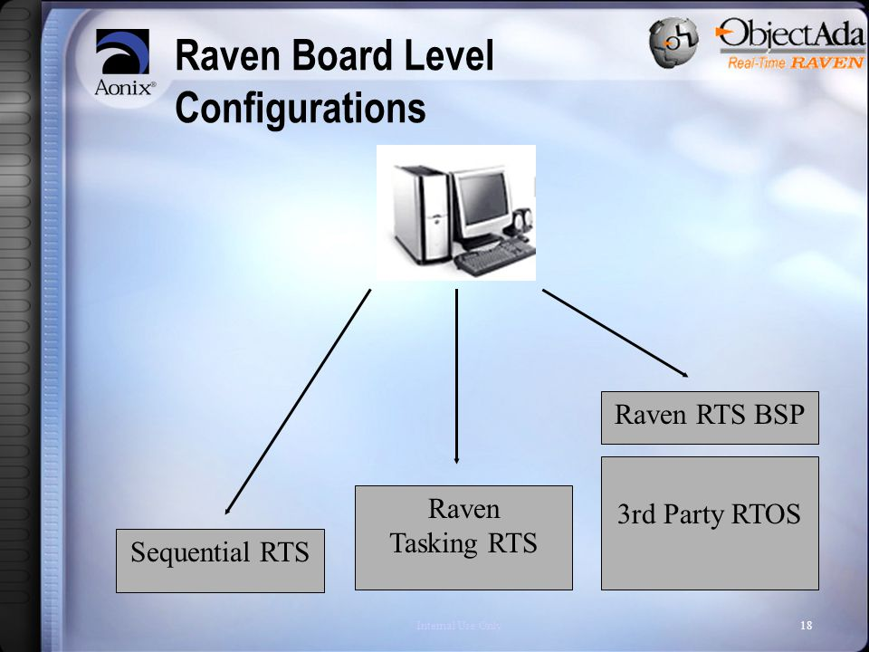Internal Use Only18 Raven Board Level Configurations Sequential RTS Raven Tasking RTS 3rd Party RTOS Raven RTS BSP
