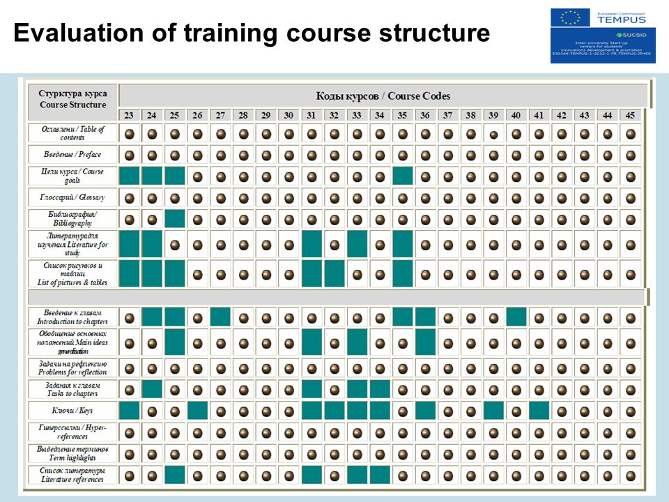 Evaluation of training course structure