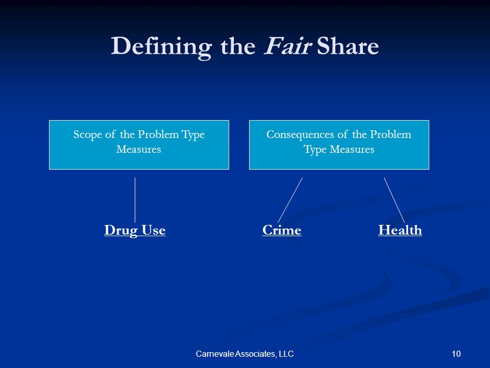 10Carnevale Associates, LLC Defining the Fair Share Drug Use Scope of the Problem Type Measures Consequences of the Problem Type Measures CrimeHealth