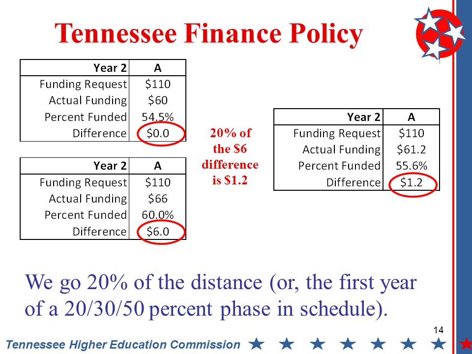 14 Tennessee Higher Education Commission Tennessee Finance Policy We go 20% of the distance (or, the first year of a 20/30/50 percent phase in schedule).
