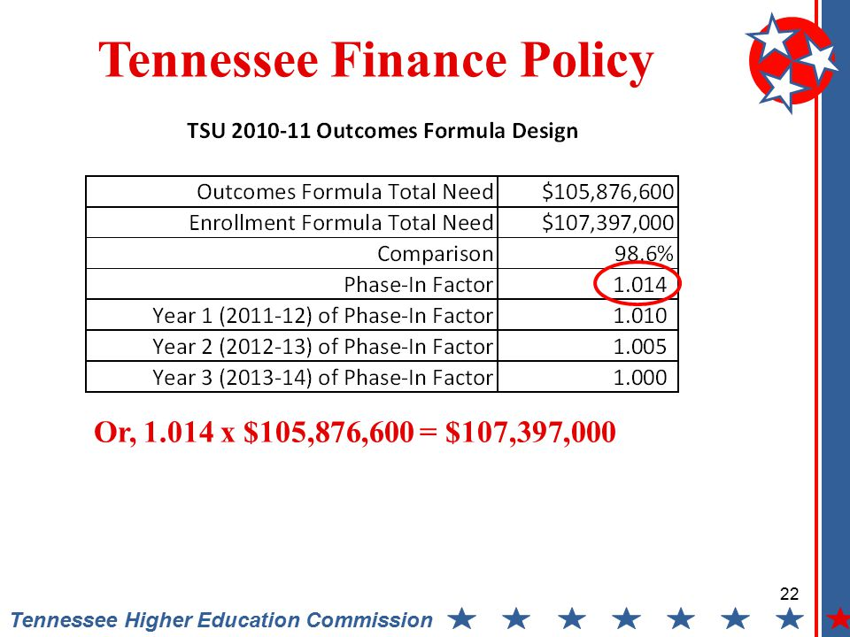 22 Tennessee Higher Education Commission Tennessee Finance Policy Or, 1.014 x $105,876,600 = $107,397,000