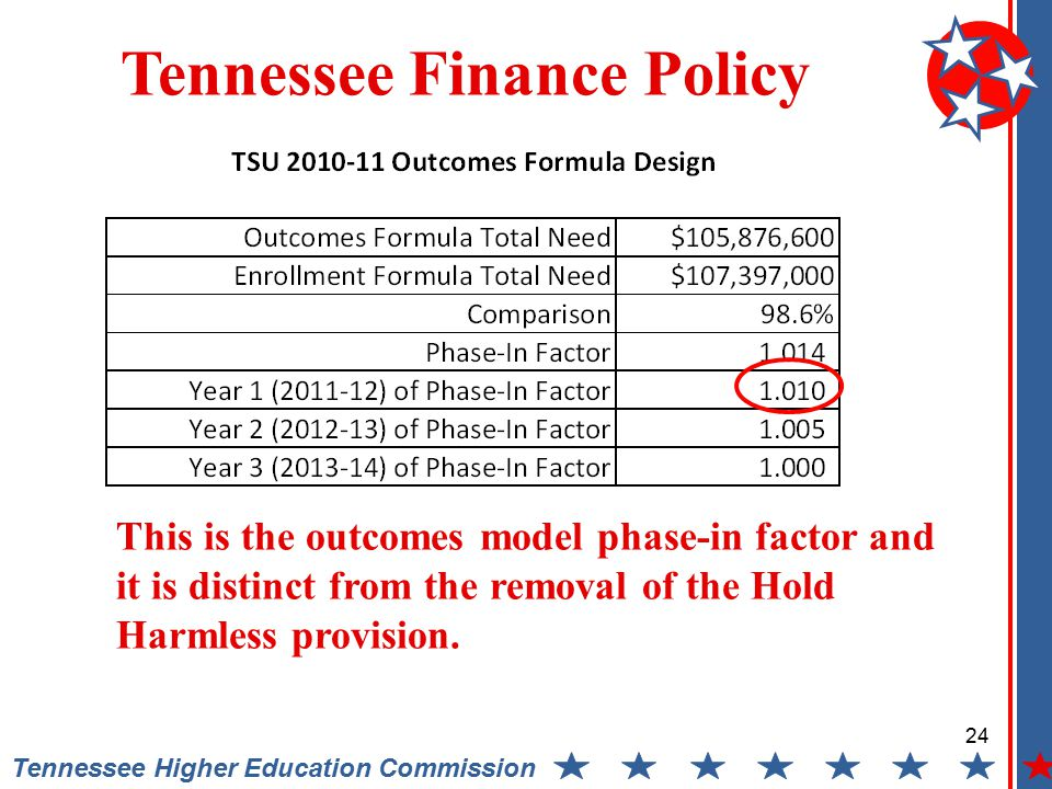 24 Tennessee Higher Education Commission Tennessee Finance Policy This is the outcomes model phase-in factor and it is distinct from the removal of the Hold Harmless provision.