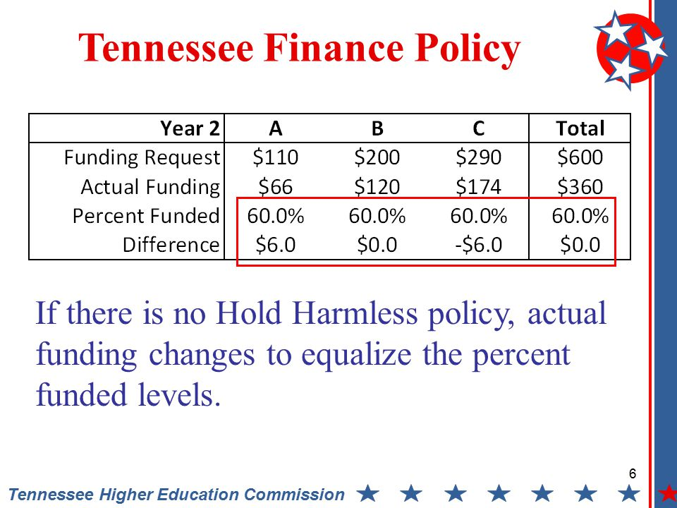 6 Tennessee Higher Education Commission Tennessee Finance Policy If there is no Hold Harmless policy, actual funding changes to equalize the percent funded levels.