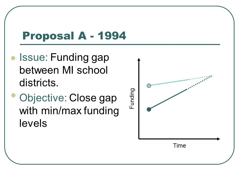 Proposal A - 1994 Issue: Funding gap between MI school districts. Objective: Close gap with min/max funding levels Time Funding