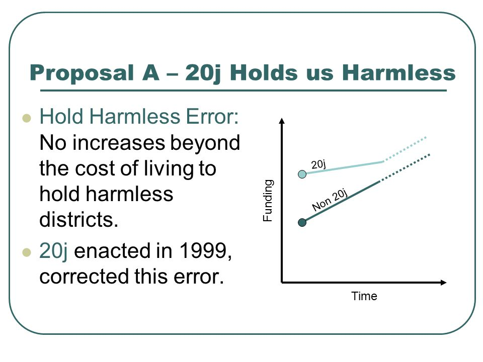 07-08 and 08-09 Non Hold Harmless districts received 2x funding increase as Hold Harmless Walled Lake lost $1,632,000 Proposal A – 2X Funding 20j Non 20j Time Funding 07-0808-09 HH $48$ 56 NHH $96$112 Effect of 2x funding