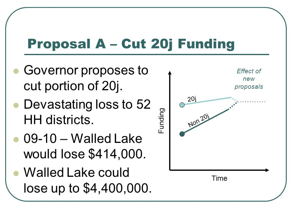 Proposal A – Cut 20j Funding Governor proposes to cut portion of 20j. Devastating loss to 52 HH districts. 09-10 – Walled Lake would lose $414,000. Wa
