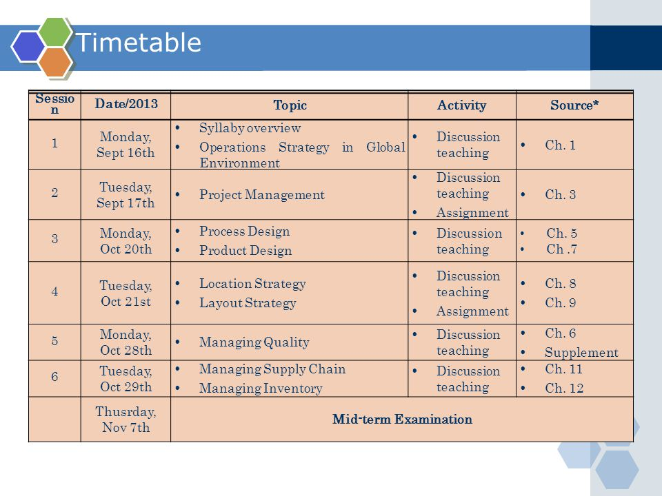 Timetable Sessio n Date/2013 TopicActivitySource* 1 Monday, Sept 16th  Syllaby overview  Operations Strategy in Global Environment  Discussion teaching  Ch.