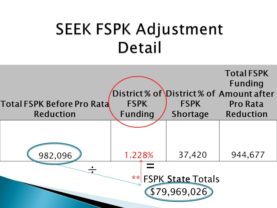** FSPK State Totals $79,969,026 Total FSPK Before Pro Rata Reduction District % of FSPK Funding District % of FSPK Shortage Total FSPK Funding Amount after Pro Rata Reduction 982,096 1.228% 37,420 944,677  =
