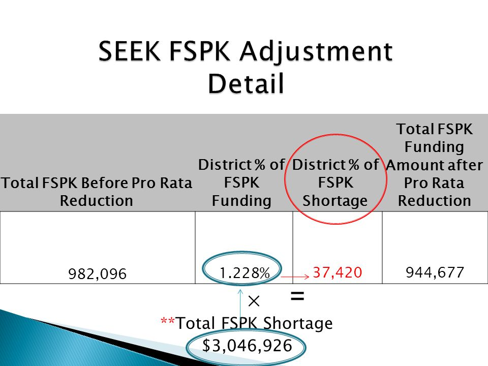 **Total FSPK Shortage $3,046,926 Total FSPK Before Pro Rata Reduction District % of FSPK Funding District % of FSPK Shortage Total FSPK Funding Amount after Pro Rata Reduction 982,096 1.228% 37,420 944,677 × =