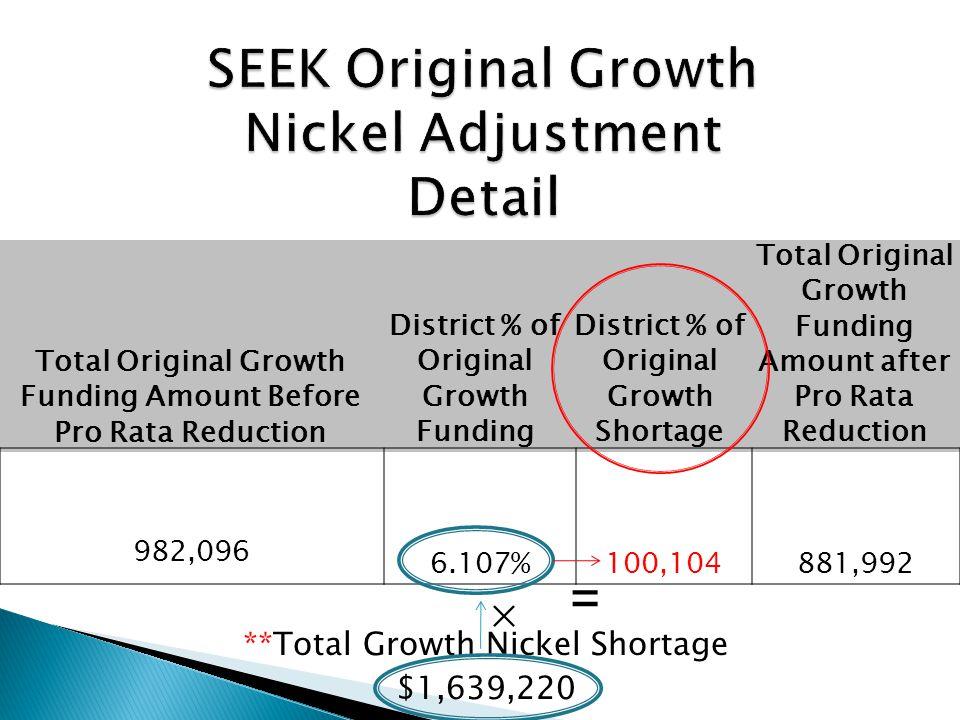 **Total Growth Nickel Shortage $1,639,220 Total Original Growth Funding Amount Before Pro Rata Reduction District % of Original Growth Funding District % of Original Growth Shortage Total Original Growth Funding Amount after Pro Rata Reduction 982,096 6.107% 100,104 881,992 = ×