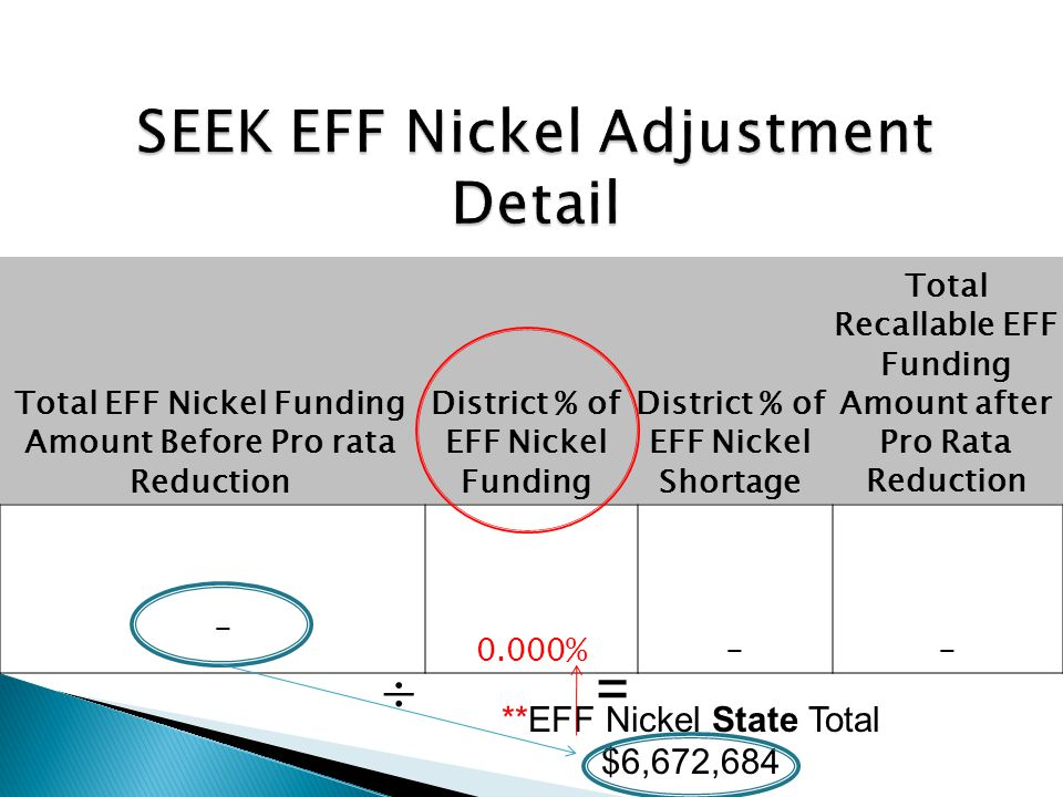 Total EFF Nickel Funding Amount Before Pro rata Reduction District % of EFF Nickel Funding District % of EFF Nickel Shortage Total Recallable EFF Funding Amount after Pro Rata Reduction - 0.000% - - **EFF Nickel State Total $6,672,684 = 