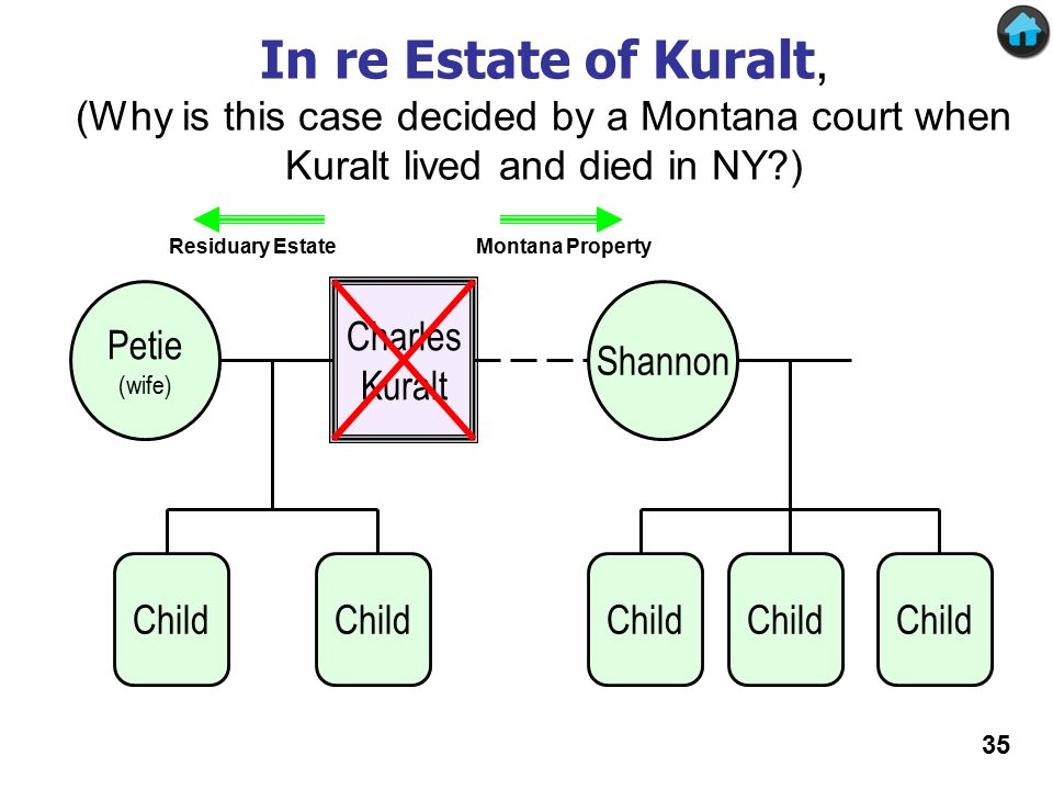 In re Estate of Kuralt (1) Charles Kuralt Petie (wife) Shannon Montana PropertyResiduary Estate Child In re Estate of Kuralt, (Why is this case decided by a Montana court when Kuralt lived and died in NY?) 35
