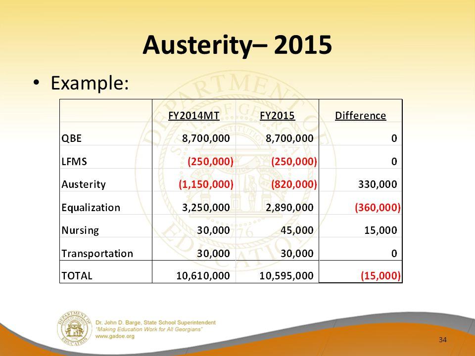 Austerity– 2015 Example: 34