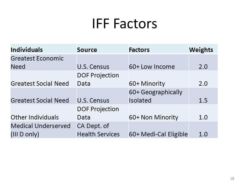 IFF Factors IndividualsSourceFactorsWeights Greatest Economic NeedU.S. Census60+ Low Income2.0 Greatest Social Need DOF Projection Data60+ Minority2.0