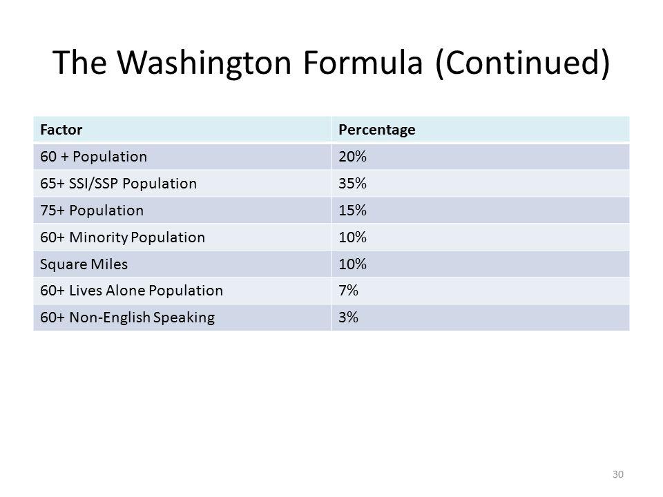 The Washington Formula (Continued) FactorPercentage 60 + Population20% 65+ SSI/SSP Population35% 75+ Population15% 60+ Minority Population10% Square M
