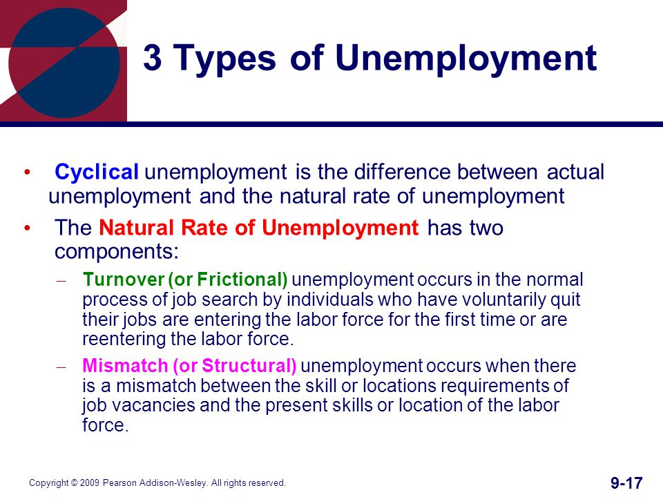 Copyright © 2009 Pearson Addison-Wesley. All rights reserved. 9-17 3 Types of Unemployment Cyclical unemployment is the difference between actual unem