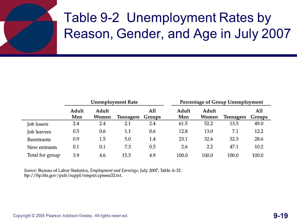 Copyright © 2009 Pearson Addison-Wesley. All rights reserved. 9-19 Table 9-2 Unemployment Rates by Reason, Gender, and Age in July 2007