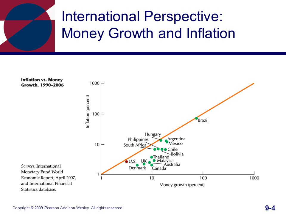 Copyright © 2009 Pearson Addison-Wesley. All rights reserved. 9-4 International Perspective: Money Growth and Inflation