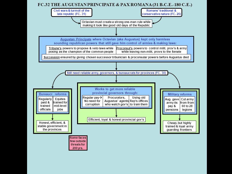 FC.32 THE AUGUSTAN PRINCIPATE & PAX ROMANA (31 B.C.E.-180 C.E.) Bureaucr. reforms Honest, efficient, & stable government in the provinces Regularly pa
