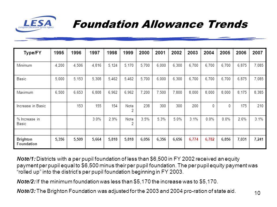 10 Foundation Allowance Trends Type/FY1995199619971998199920002001200220032004200520062007 Minimum4,2004,5064,8165,1245,1705,7006,0006,3006,700 6,8757