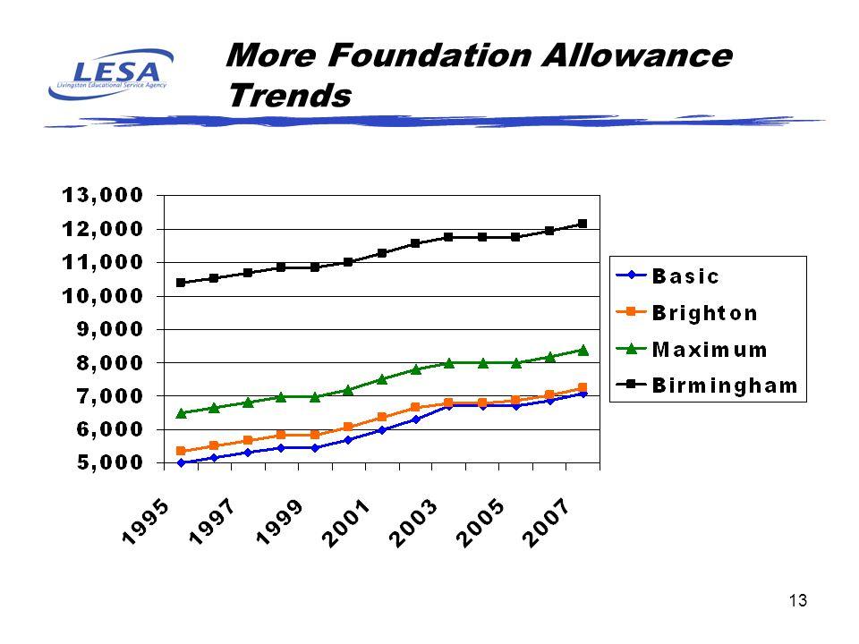 13 More Foundation Allowance Trends