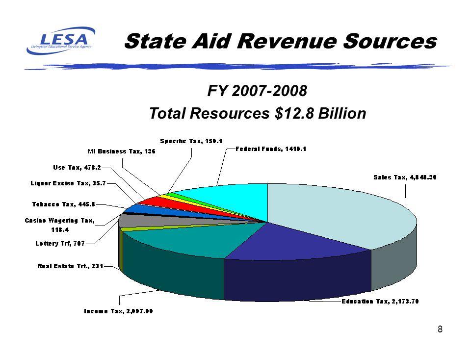 8 State Aid Revenue Sources FY 2007-2008 Total Resources $12.8 Billion